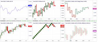 Introduction To Using Charts In Trading