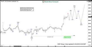 Elliott Wave View Dow Jones Futures Ym_f Has Resumed Higher