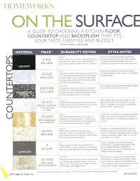 Beautiful Kitchen Countertop Cost Comparison Cost Comparisons Quartz Price Comparison  Within Plans Cost Comparisons Kitchen Countertop Material