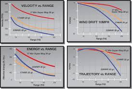21 Precise 17 Wsm 25 Grain Ballistics Chart