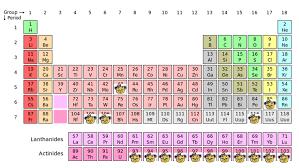 The Periodic Table of Berkeley | Berkeley Scientific