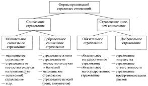 Роль страхования в современном обществе Рефераты ru Основываясь на выделенных критериях можно обосновать следующую систему форм организации страховых отношений в национальной экономике рис 2 1