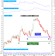 Mcx Chart Copper Technical Analysis Updated On 21st June