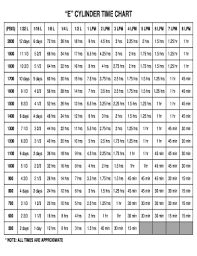 Fillable Online E Cylinder Time Chart Fax Email Print