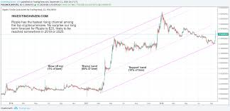 Ripple History Chart Ripple Xrp 2020 Prediction Ripple Worth Buying Autocares
