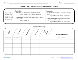 Types Of Context Clues Chart Context Clues Udl Strategies Goalbook Toolkit