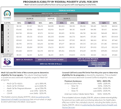 Low Income Chart California 2018 Insurance Plans West Low Income Health In California Pipsc