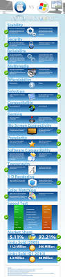 the differences between mac windows and linux shiftweb solutions mac vs pc infograph