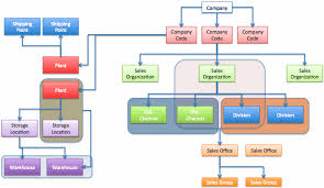 Sap Sd Organizational Structure Flow Chart Sap Enterprise Structure Learning Tools Training