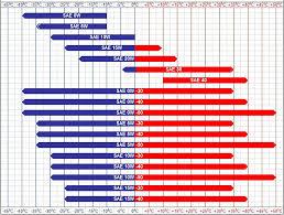 Sae Oil Viscosity Temperature Chart What Is Oil Type Sorento Use Page 3 Kia Forum