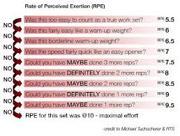 Veracious Powerlifting Rep Chart Max Out Chart Weight