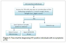Pathophysiology Of Pulmonary Tuberculosis In Flow Chart Based Approach To Diagnose Pulmonary Tuberculosis Expert