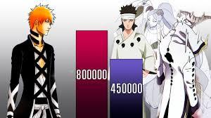 ICHIGO VS ALL OTSUTSUKI POWER LEVELS - Naruto Power Levels - Bleach Power  Levels