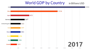 Animation The Worlds 10 Largest Economies By Gdp 1960 Today