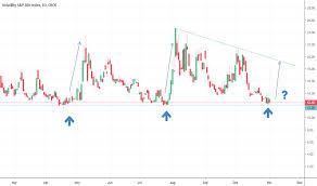 Vix Live Chart Vix Index Charts And Quotes Tradingview