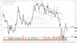 Genting Berhad 3182 False Breakout Gerald Koh Stock Charts
