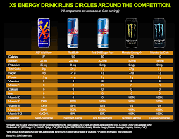 Energy Drink Comparison Chart Xs Energy Drink Nutrition Label Xs Energy Drink Comparison