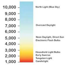 Colour Temperature Chart Warm Cool Lights