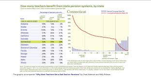 Ct Teacher Pension Chart Study Only 34 Percent Of Connecticut Teachers Get A Full