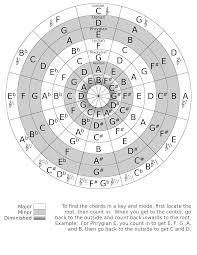Circle Of Fifths Diagram Wiring Diagrams