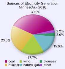 File Minnesota Electricity Generation Sources Pie Chart Svg