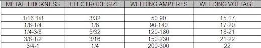 Welding Voltage And Current Chart Arc Welding Aka Shielded Metal Arc Welding