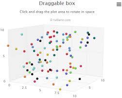 Highcharts 3d Scatter Chart Tutlane