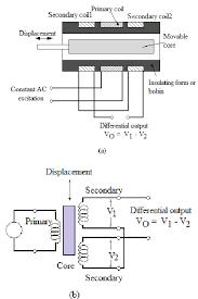 plc to lvdt wiring diagram wiring diagram var daytronic lvdt wiring diagram wiring diagram inside daytronic lvdt wiring diagram wiring diagram general home daytronic