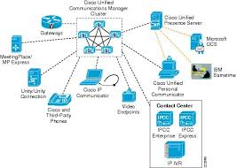 Voice Over Wireless Lan 4 1 Design Guide Voice Over Wlan Unified