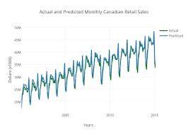 Monthly Retail Sales Chart Actual And Predicted Monthly Canadian Retail Sales Line