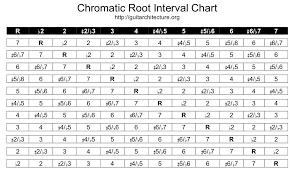 Guitar Intervals Chart Guitar Guitarchitecture Org