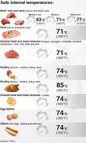 Meat Temperatures Google Search Dinner Ideas Meat