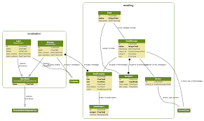 Python Django Django Model Visualization Dependency
