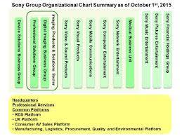 Sony Organizational Chart Sony Group Organizational Chart Summary Business Video