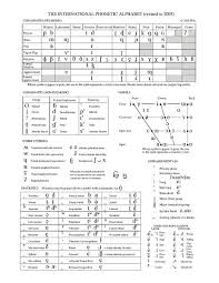 Phonetic alphabets & morse code tables 🆘. File Ipa Chart C 2005 Pdf Wikimedia Commons