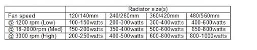 Auto Radiator Size Chart The Watercooling Guide From A To Z Techspot Forums