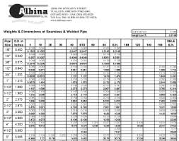 Pipe Conversion Chart Conversion Charts Weights Dimensions Albina Co Inc