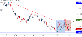 Eur Usd Threatens Yearly Low As Euro Worries Back In The