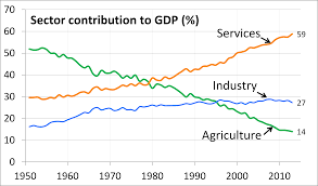 n economy researchut ps image source upload org commons 2 2e 1951 to 2013 trend c