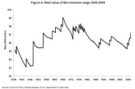 U S Federal Minimum Wage Through History