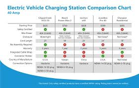 Electric Vehicle Comparison Chart Ev Charging Stations Comparison 40a Chart Ev Charging
