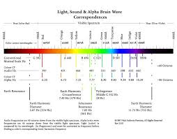 Hz Frequency Chart Planetary Harmonics Neuro Biological Resonances