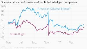 Smith And Wesson Stock Chart One Year Stock Performance Of Publicly Traded Gun Companies