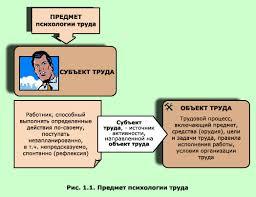 Психология труда Тема Основная проблематика психологии труда  Общим методом психологии труда является исследование и развитие субъекта труда Проблема в том чтобы при этом не терялся сам субъект т е чтобы субъект