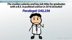 Computer Science Major Jobs Average Salary Of A Political Science Major