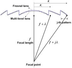 a multi level lens in fresnel zone and relation between focal length and radii of