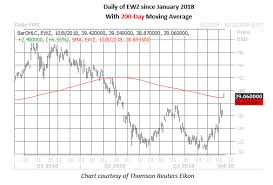 Ewz Stock Chart Options Traders Blast Brazil Etf Pbr Stock After Bolsonaro Win