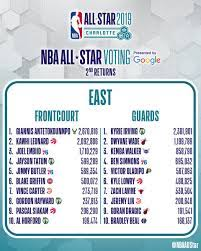 NBA All-Star Game Voting Totals ...