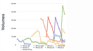 Iphone Chart Chart Of The Day The Five Generations Of Iphone Fortune