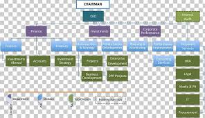 Organizational Structure Organizational Chart Business